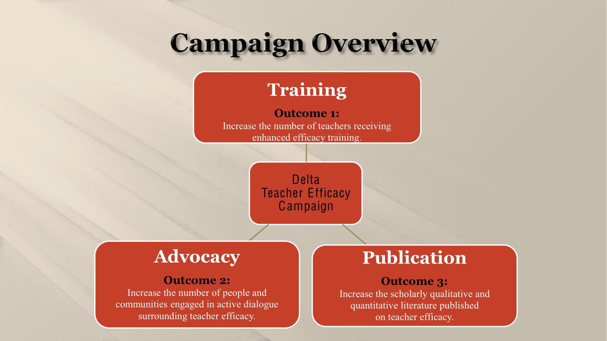 Teacher Efficacy Campaign Overview